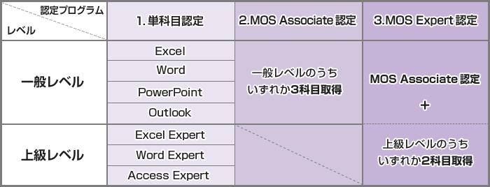 1.単科目認定、2.MOS Associate認定、3.MOS Expert認定